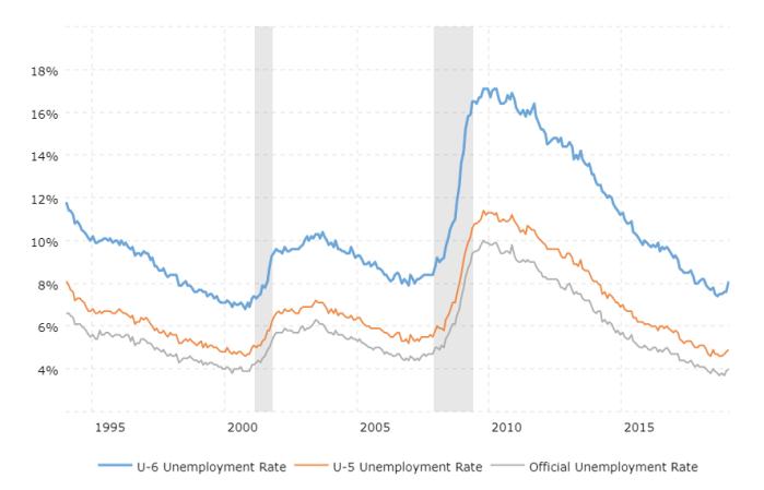 u6-unemployment-rate-2019-02-26-macrotrends (1)