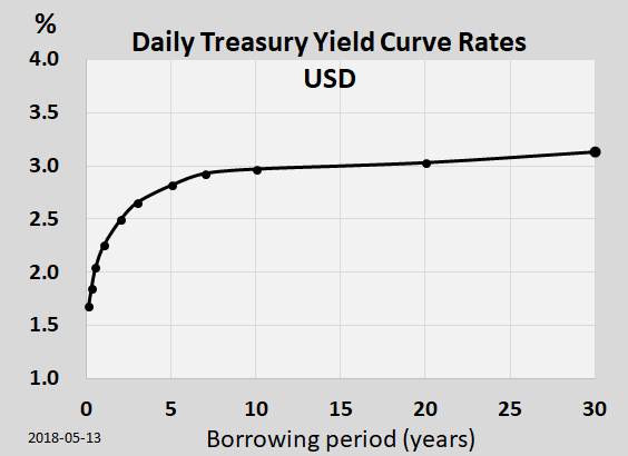 Yield_curve_20180513