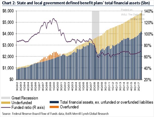 wsj_daily-shot_bofaml-state-and-local-government-pension-funding-status_3-29-18