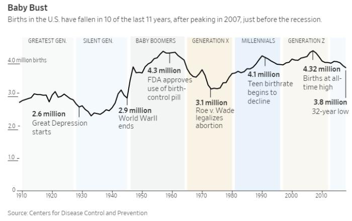 birth graph